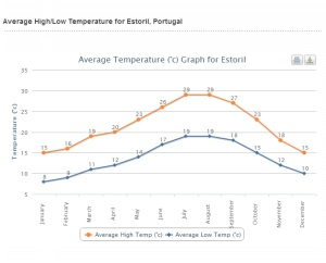 Average temperatures in Estoril