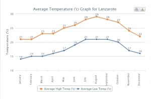 Average temperatures in Lanzarote