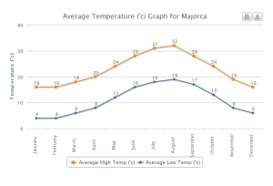 Average temperatures in Majorca