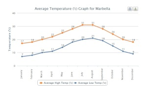 Average temperatures in Marbella