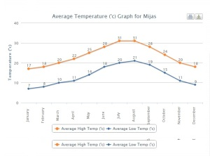 Average temperatures in Mijas
