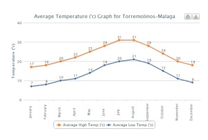 Average temperatures in Torremolinos