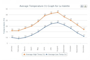 Average temperatures in La Valette