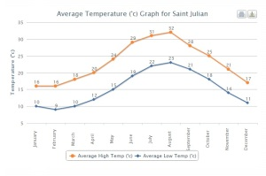 Average temperatures in Saint Julian